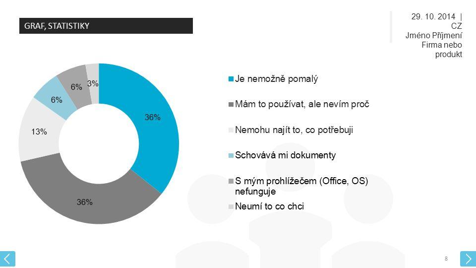 29. 10. 2014 | CZ Jméno Příjmení Firma nebo produkt 8 GRAF, STATISTIKY
