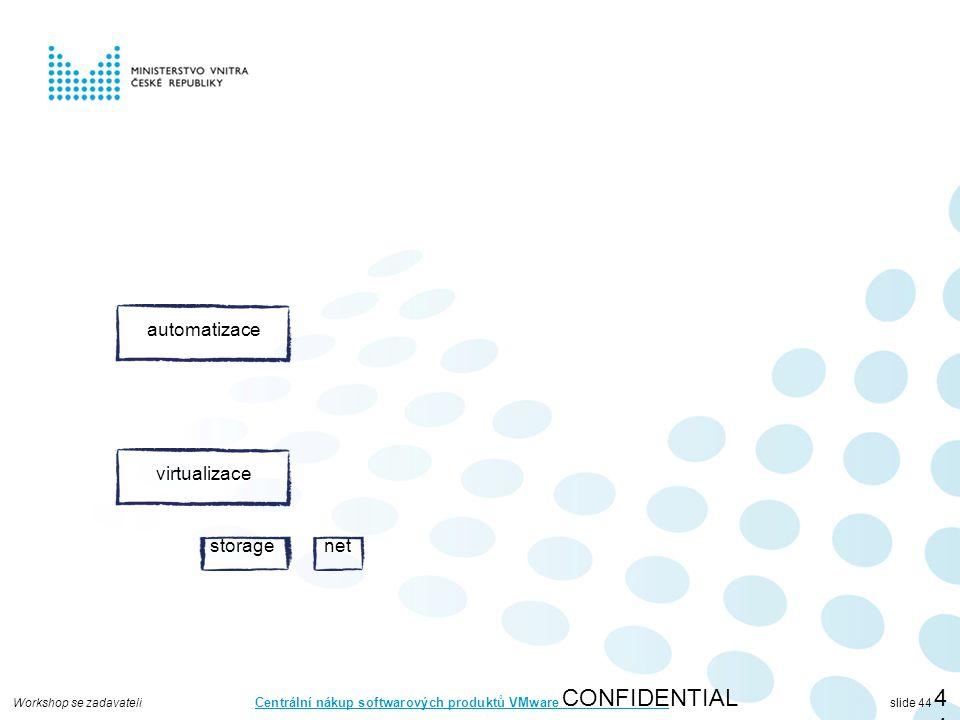 Workshop se zadavateli Centrální nákup softwarových produktů VMware slide 44 CONFIDENTIAL44 virtualizace storagenet automatizace