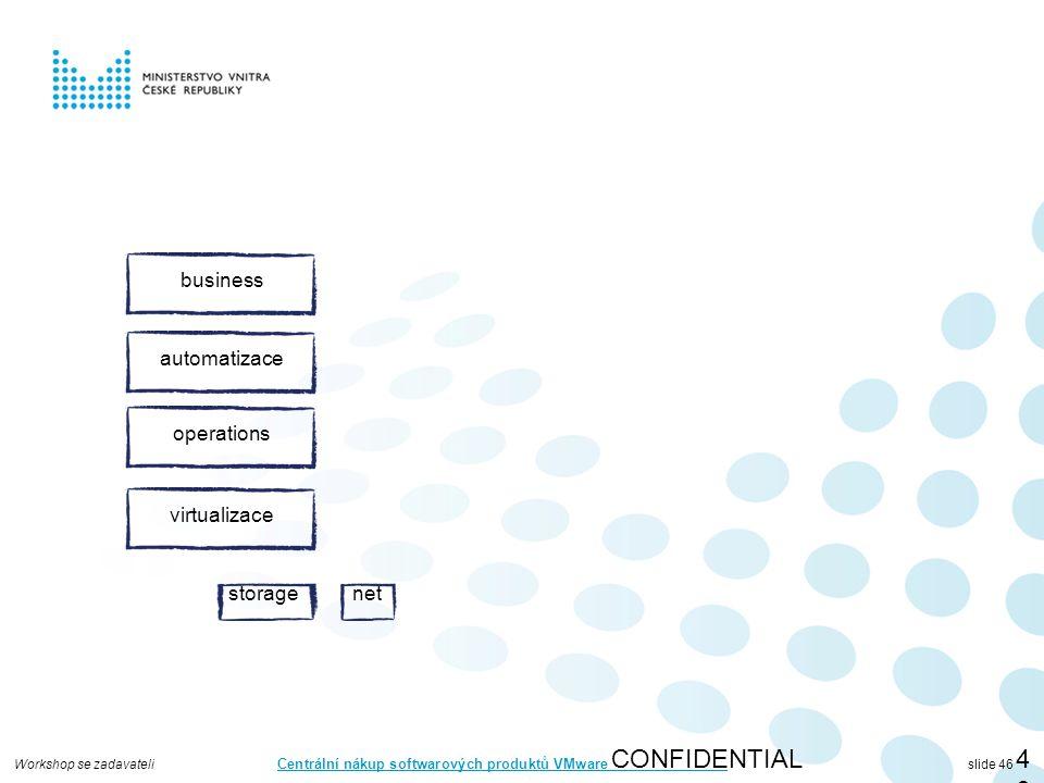 Workshop se zadavateli Centrální nákup softwarových produktů VMware slide 46 CONFIDENTIAL46 virtualizace storagenet automatizace operations business