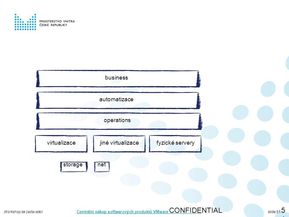 Workshop se zadavateli Centrální nákup softwarových produktů VMware slide 51 CONFIDENTIAL51 virtualizace storagenet automatizace operations business jiné virtualizacefyzické servery