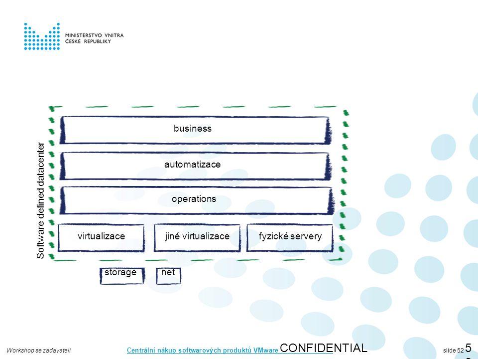 Workshop se zadavateli Centrální nákup softwarových produktů VMware slide 52 CONFIDENTIAL52 virtualizace storagenet automatizace operations business jiné virtualizacefyzické servery Software defined datacenter