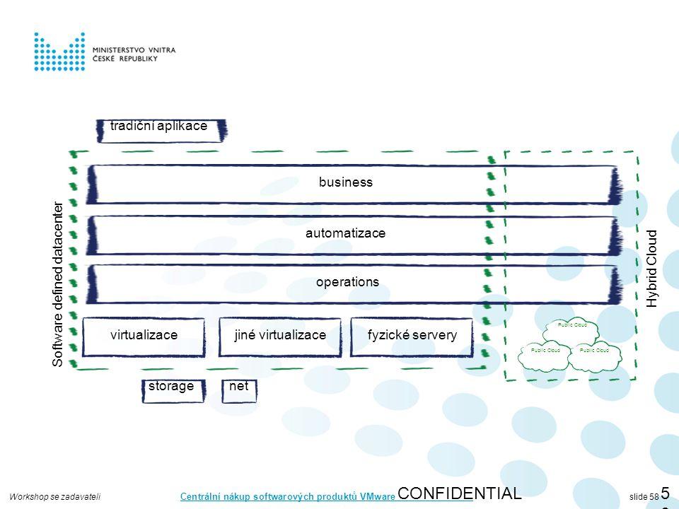 Workshop se zadavateli Centrální nákup softwarových produktů VMware slide 58 CONFIDENTIAL58 virtualizace storagenet automatizace operations business jiné virtualizacefyzické servery Software defined datacenter Public Cloud Hybrid Cloud tradiční aplikace