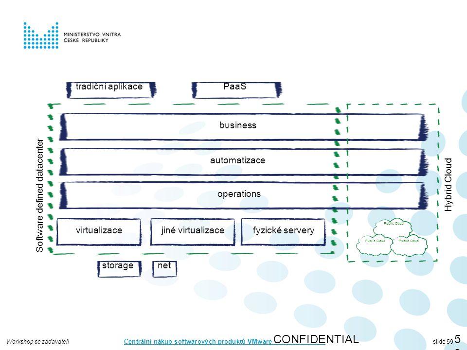 Workshop se zadavateli Centrální nákup softwarových produktů VMware slide 59 CONFIDENTIAL59 virtualizace storagenet automatizace operations business jiné virtualizacefyzické servery Software defined datacenter Public Cloud Hybrid Cloud tradiční aplikacePaaS