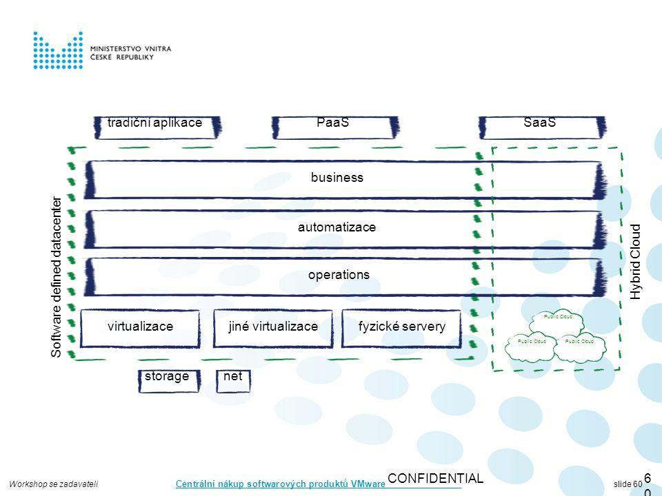 Workshop se zadavateli Centrální nákup softwarových produktů VMware slide 60 CONFIDENTIAL60 virtualizace storagenet automatizace operations business jiné virtualizacefyzické servery Software defined datacenter Public Cloud Hybrid Cloud tradiční aplikacePaaSSaaS