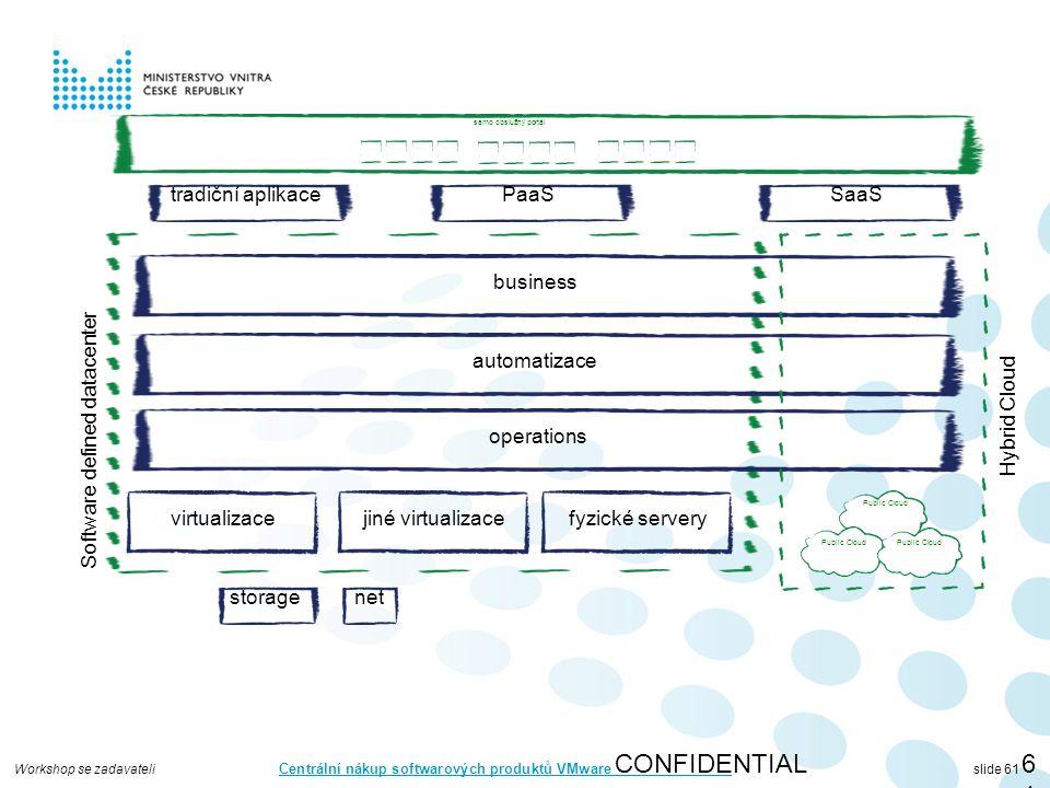 Workshop se zadavateli Centrální nákup softwarových produktů VMware slide 61 CONFIDENTIAL61 virtualizace storagenet automatizace operations business jiné virtualizacefyzické servery Software defined datacenter Public Cloud Hybrid Cloud tradiční aplikacePaaSSaaS samo obslužný portál