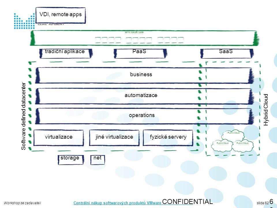Workshop se zadavateli Centrální nákup softwarových produktů VMware slide 62 CONFIDENTIAL62 virtualizace storagenet automatizace operations business jiné virtualizacefyzické servery Software defined datacenter Public Cloud Hybrid Cloud tradiční aplikacePaaSSaaS samo obslužný portál VDI, remote apps