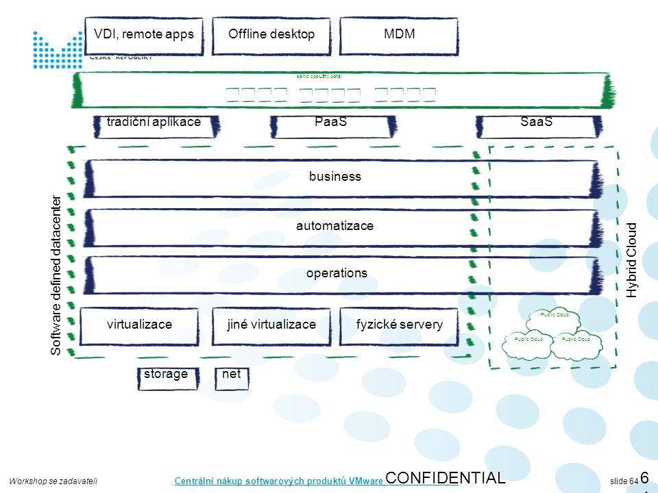 Workshop se zadavateli Centrální nákup softwarových produktů VMware slide 64 CONFIDENTIAL64 virtualizace storagenet automatizace operations business jiné virtualizacefyzické servery Software defined datacenter Public Cloud Hybrid Cloud tradiční aplikacePaaSSaaS samo obslužný portál VDI, remote appsOffline desktopMDM