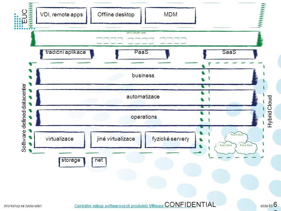 Workshop se zadavateli Centrální nákup softwarových produktů VMware slide 65 CONFIDENTIAL65 virtualizace storagenet automatizace operations business jiné virtualizacefyzické servery Software defined datacenter Public Cloud Hybrid Cloud tradiční aplikacePaaSSaaS samo obslužný portál VDI, remote appsOffline desktopMDM EUC