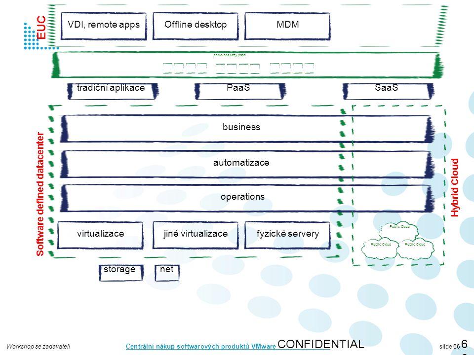 Workshop se zadavateli Centrální nákup softwarových produktů VMware slide 66 CONFIDENTIAL66 virtualizace storagenet automatizace operations business jiné virtualizacefyzické servery Software defined datacenter Public Cloud Hybrid Cloud tradiční aplikacePaaSSaaS samo obslužný portál VDI, remote appsOffline desktopMDM EUC