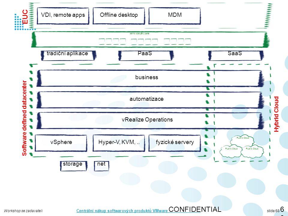 Workshop se zadavateli Centrální nákup softwarových produktů VMware slide 68 CONFIDENTIAL68 vSphere storagenet automatizace vRealize Operations business Hyper-V, KVM,..fyzické servery Software defined datacenter Public Cloud Hybrid Cloud tradiční aplikacePaaSSaaS samo obslužný portál VDI, remote appsOffline desktopMDM EUC