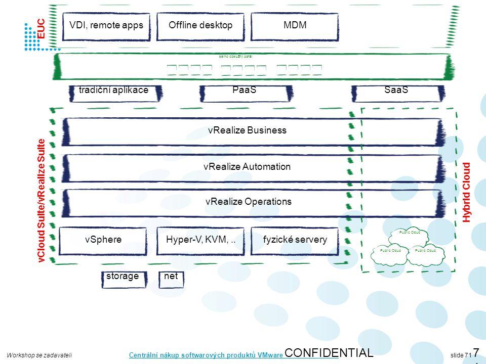 Workshop se zadavateli Centrální nákup softwarových produktů VMware slide 71 CONFIDENTIAL71 vSphere storagenet vRealize Automation vRealize Operations vRealize Business Hyper-V, KVM,..fyzické servery vCloud Suite/vRealize Suite Public Cloud Hybrid Cloud tradiční aplikacePaaSSaaS samo obslužný portál VDI, remote appsOffline desktopMDM EUC