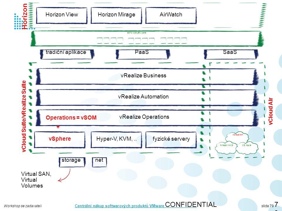 Workshop se zadavateli Centrální nákup softwarových produktů VMware slide 79 Horizon CONFIDENTIAL79 vSphere storagenet vRealize Automation vRealize Operations vRealize Business Hyper-V, KVM,..fyzické servery vCloud Suite/vRealize Suite Amazon AWS vCloud Air MS Azure vCloud Air tradiční aplikacePaaSSaaS samo obslužný portál Horizon ViewHorizon MirageAirWatch + Operations = vSOM Virtual SAN, Virtual Volumes
