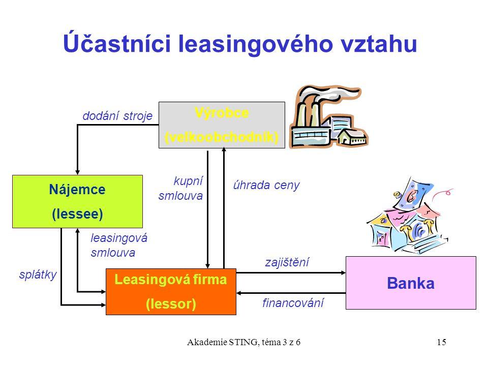 Akademie STING, téma 3 z 615 Účastníci leasingového vztahu Výrobce (velkoobchodník) Banka Nájemce (lessee) Leasingová firma (lessor) zajištění financo