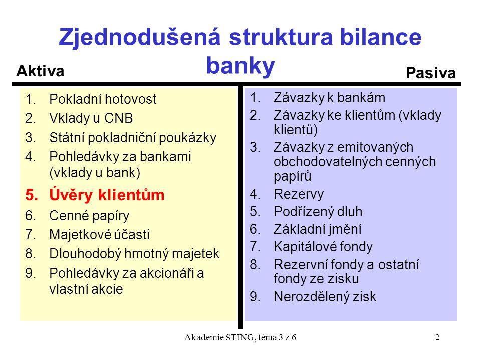 Akademie STING, téma 3 z 62 Zjednodušená struktura bilance banky 1.Pokladní hotovost 2.Vklady u CNB 3.Státní pokladniční poukázky 4.Pohledávky za bank