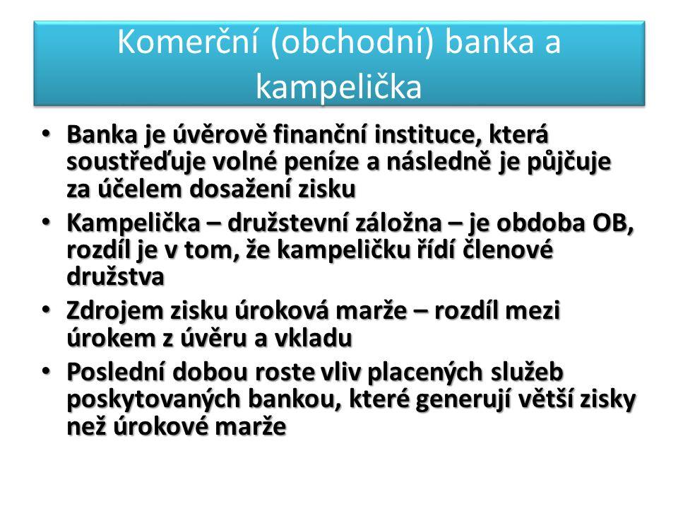 Komerční (obchodní) banka a kampelička Banka je úvěrově finanční instituce, která soustřeďuje volné peníze a následně je půjčuje za účelem dosažení zisku Banka je úvěrově finanční instituce, která soustřeďuje volné peníze a následně je půjčuje za účelem dosažení zisku Kampelička – družstevní záložna – je obdoba OB, rozdíl je v tom, že kampeličku řídí členové družstva Kampelička – družstevní záložna – je obdoba OB, rozdíl je v tom, že kampeličku řídí členové družstva Zdrojem zisku úroková marže – rozdíl mezi úrokem z úvěru a vkladu Zdrojem zisku úroková marže – rozdíl mezi úrokem z úvěru a vkladu Poslední dobou roste vliv placených služeb poskytovaných bankou, které generují větší zisky než úrokové marže Poslední dobou roste vliv placených služeb poskytovaných bankou, které generují větší zisky než úrokové marže