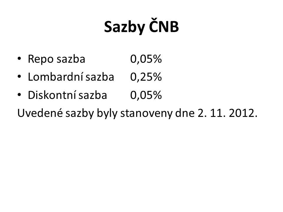 Sazby ČNB Repo sazba 0,05% Lombardní sazba0,25% Diskontní sazba0,05% Uvedené sazby byly stanoveny dne 2.