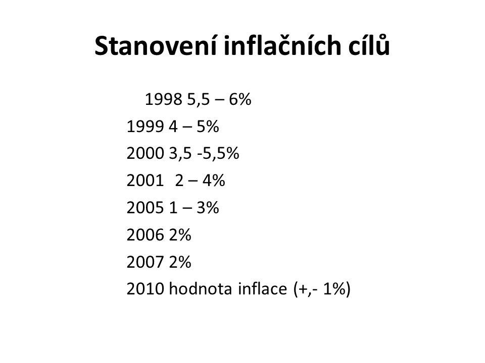 Stanovení inflačních cílů 1998 5,5 – 6% 1999 4 – 5% 2000 3,5 -5,5% 20012 – 4% 2005 1 – 3% 2006 2% 2007 2% 2010 hodnota inflace (+,- 1%)