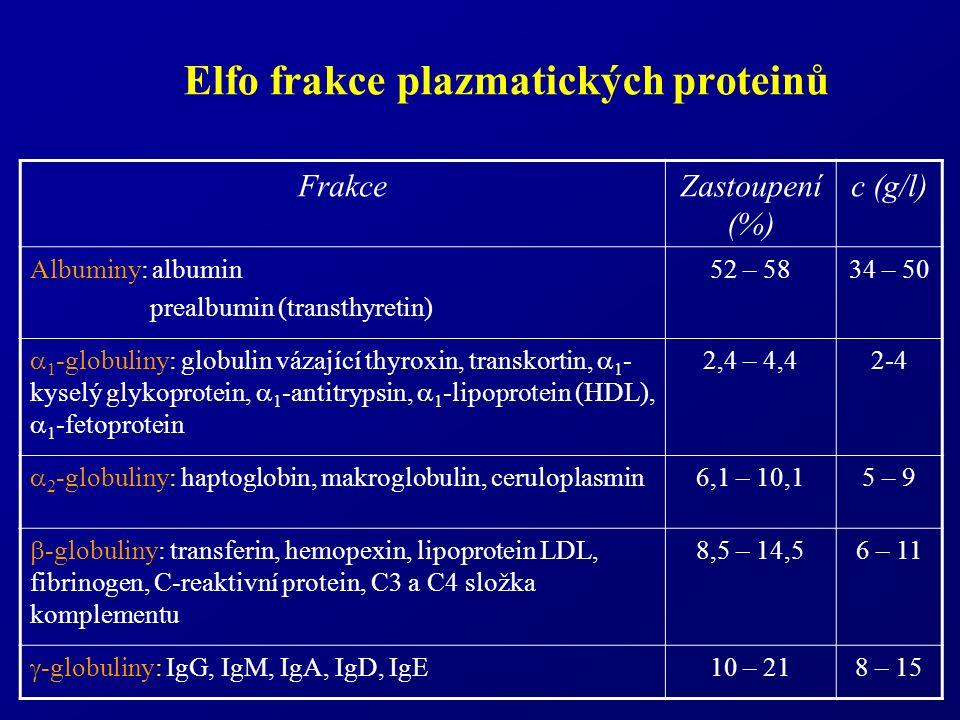 Elfo frakce plazmatických proteinů FrakceZastoupení (%) c (g/l) Albuminy: albumin prealbumin (transthyretin) 52 – 5834 – 50  1 -globuliny: globulin vázající thyroxin, transkortin,  1 - kyselý glykoprotein,  1 -antitrypsin,  1 -lipoprotein (HDL),  1 -fetoprotein 2,4 – 4,42-4  2 -globuliny: haptoglobin, makroglobulin, ceruloplasmin 6,1 – 10,15 – 9  -globuliny: transferin, hemopexin, lipoprotein LDL, fibrinogen, C-reaktivní protein, C3 a C4 složka komplementu 8,5 – 14,56 – 11  -globuliny: IgG, IgM, IgA, IgD, IgE 10 – 218 – 15