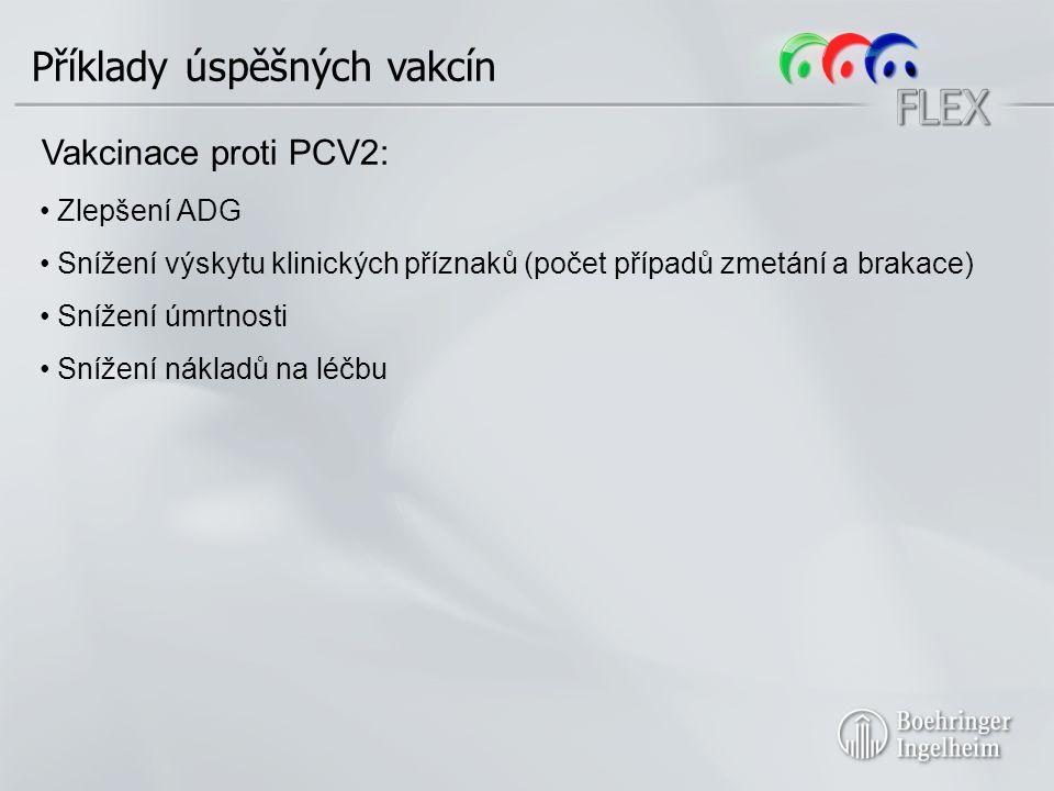 Příklady úspěšných vakcín Vakcinace proti PCV2: Zlepšení ADG Snížení výskytu klinických příznaků (počet případů zmetání a brakace) Snížení úmrtnosti Snížení nákladů na léčbu