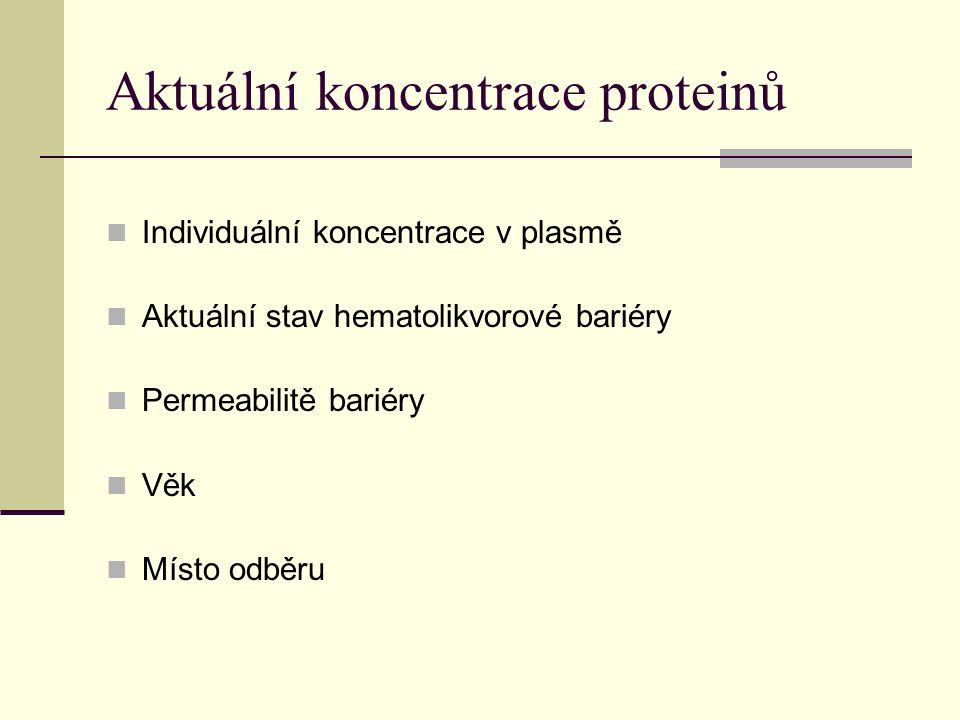 Aktuální koncentrace proteinů Individuální koncentrace v plasmě Aktuální stav hematolikvorové bariéry Permeabilitě bariéry Věk Místo odběru