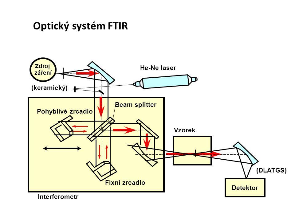 Interferometr He-Ne laser Fixní zrcadlo Pohyblivé zrcadlo Vzorek Zdroj záření (keramický) Detektor (DLATGS) Beam splitter Optický systém FTIR