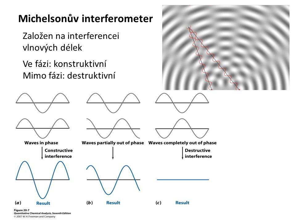 Založen na interferencei vlnových délek Ve fázi: konstruktivní Mimo fázi: destruktivní Michelsonův interferometer