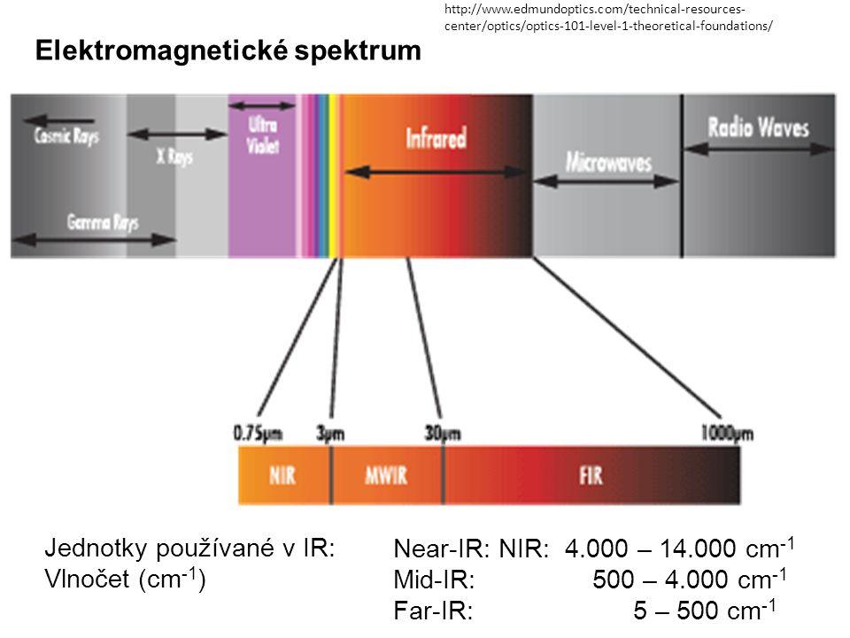 Jednotky používané v IR: Vlnočet (cm -1 ) Near-IR: NIR: 4.000 – 14.000 cm -1 Mid-IR: 500 – 4.000 cm -1 Far-IR: 5 – 500 cm -1 Elektromagnetické spektru