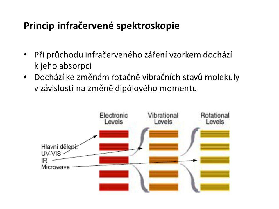 Ve forenzní analýze může být FTIR použita pro identifikaci mnoha velmi rozmanitých materiálů: Maleb/barevných vrstev Polymerů Nátěrů Vláken Kontaminantů Povýstřelových zplodin Forenzní věda