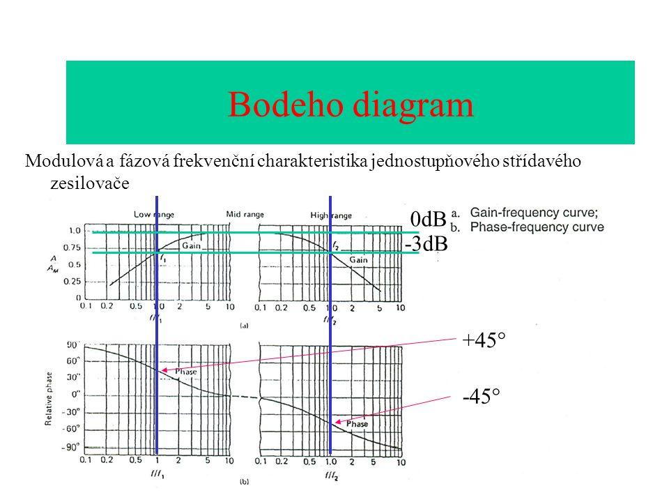 Bodeho diagram Modulová a fázová frekvenční charakteristika jednostupňového střídavého zesilovače Bodeho diagram +45° -45° -3dB 0dB