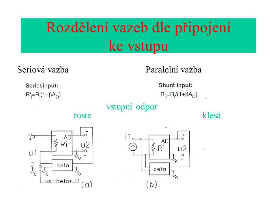 Rozdělení vazeb dle připojení ke vstupu Seriová vazbaParalelní vazba klesároste vstupní odpor
