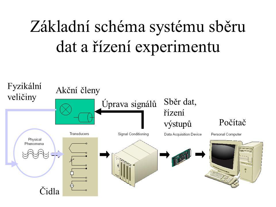 Základní schéma systému sběru dat a řízení experimentu Počítač Sběr dat, řízení výstupů Úprava signálů Akční členy Čidla Fyzikální veličiny
