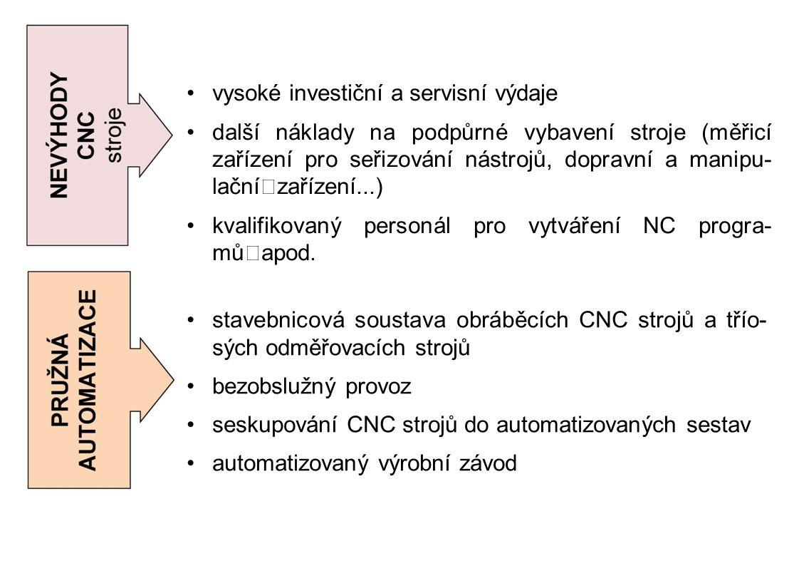 vysoké investiční a servisní výdaje další náklady na podpůrné vybavení stroje (měřicí zařízení pro seřizování nástrojů, dopravní a manipu- lační zařízení...) kvalifikovaný personál pro vytváření NC progra- mů apod.