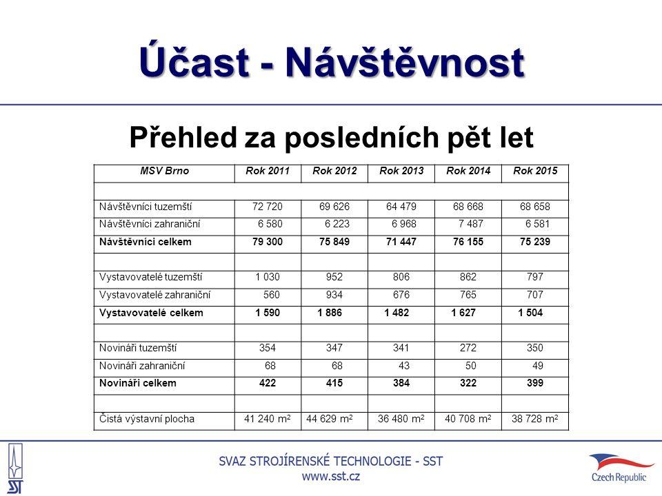 Účast - Návštěvnost Přehled za posledních pět let MSV BrnoRok 2011Rok 2012Rok 2013Rok 2014Rok 2015 Návštěvníci tuzemští72 72069 62664 47968 66868 658