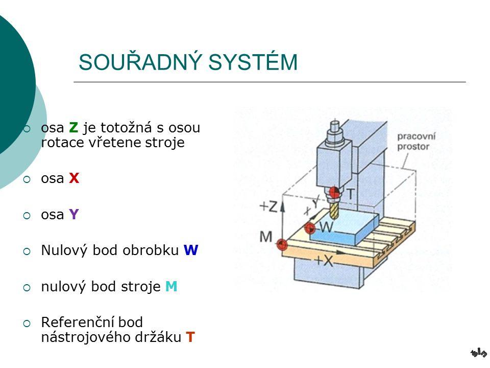 SOUŘADNÝ SYSTÉM  osa Z je totožná s osou rotace vřetene stroje  osa X  osa Y  Nulový bod obrobku W  nulový bod stroje M  Referenční bod nástrojového držáku T