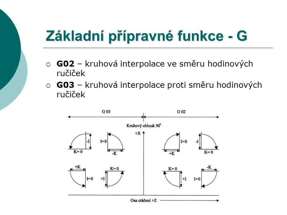 Základní přípravné funkce - G  G02 – kruhová interpolace ve směru hodinových ručiček  G03 – kruhová interpolace proti směru hodinových ručiček