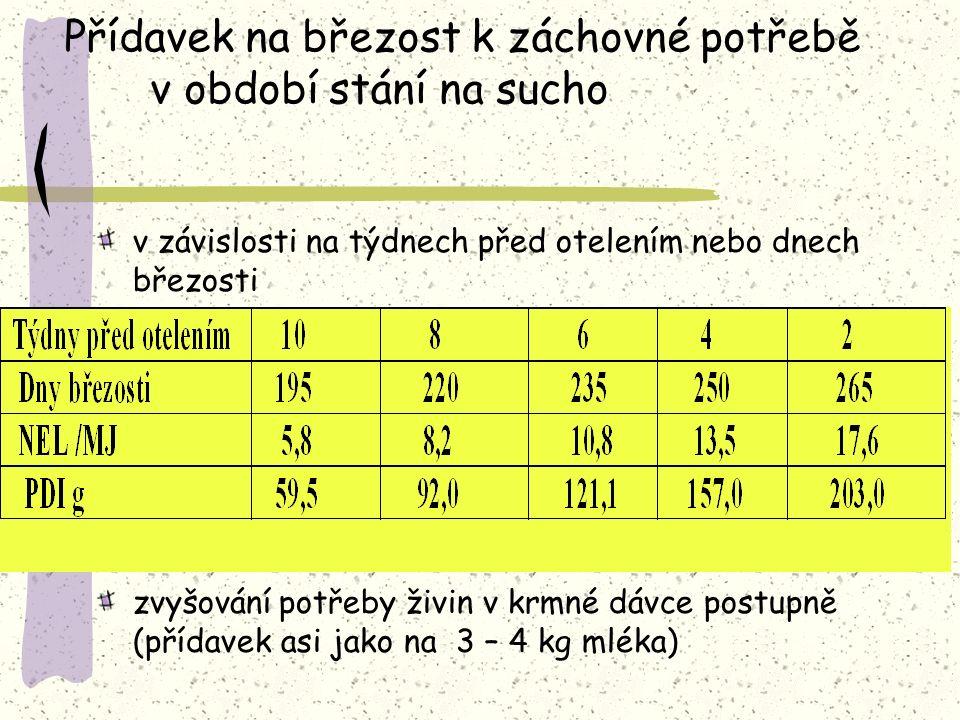Přídavek na březost k záchovné potřebě v období stání na sucho v závislosti na týdnech před otelením nebo dnech březosti zvyšování potřeby živin v krmné dávce postupně (přídavek asi jako na 3 – 4 kg mléka)