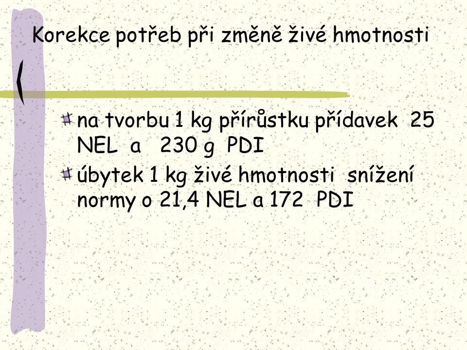 Korekce potřeb při změně živé hmotnosti na tvorbu 1 kg přírůstku přídavek 25 NEL a 230 g PDI úbytek 1 kg živé hmotnosti snížení normy o 21,4 NEL a 172