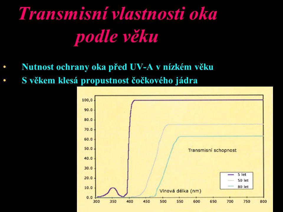 Transmisní vlastnosti oka podle věku Nutnost ochrany oka před UV-A v nízkém věku S věkem klesá propustnost čočkového jádra