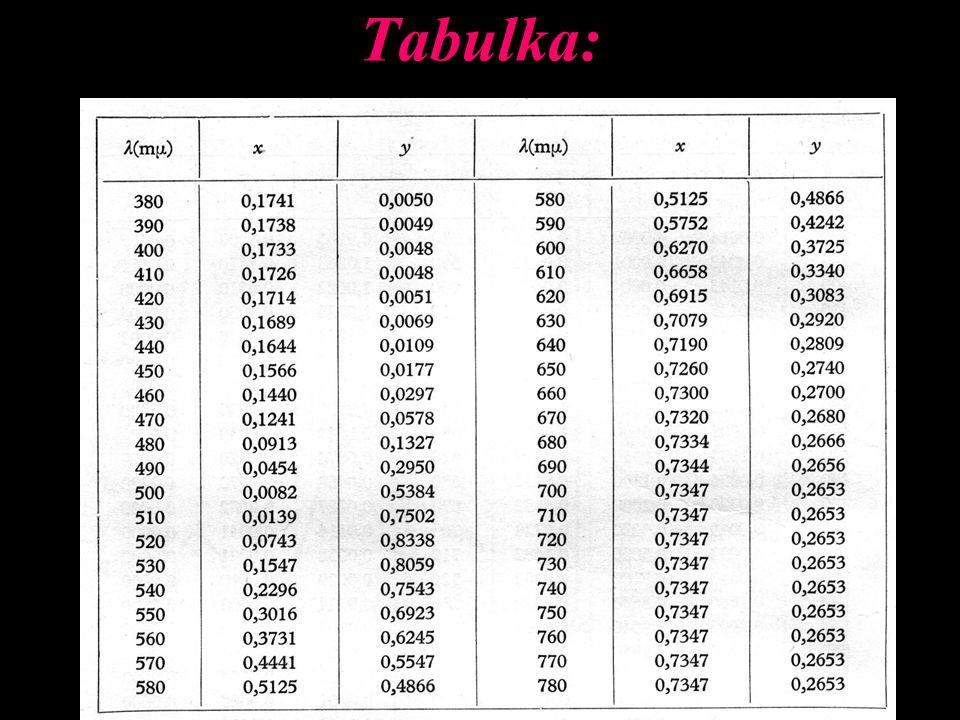 Tabulka: