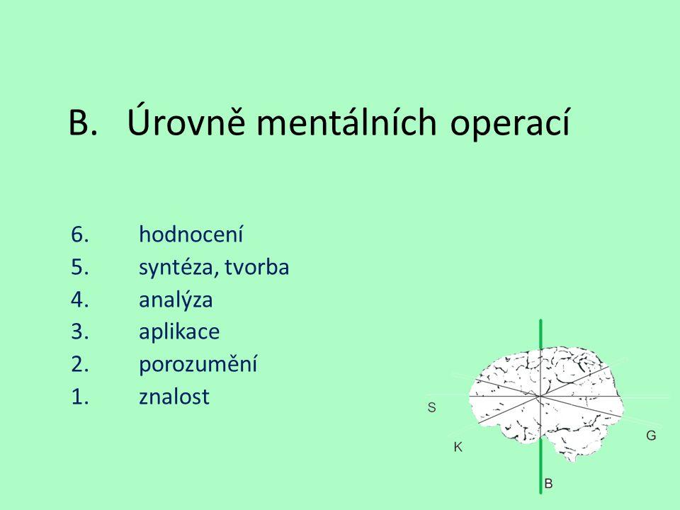 B.Úrovně mentálních operací 6.hodnocení 5.syntéza, tvorba 4.analýza 3.aplikace 2.porozumění 1.znalost
