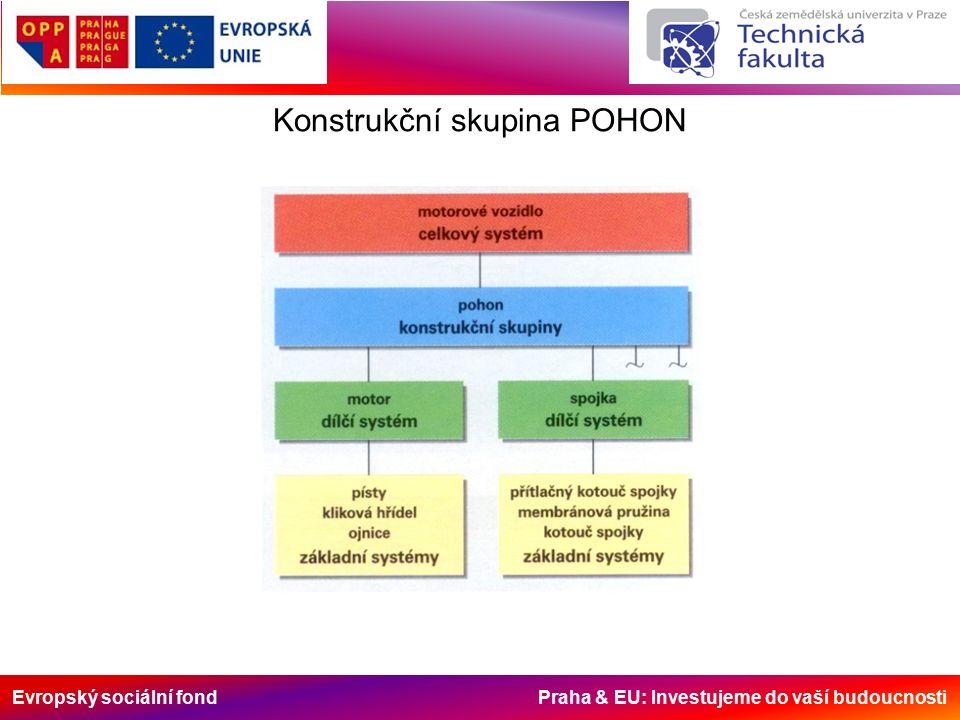 Evropský sociální fond Praha & EU: Investujeme do vaší budoucnosti Konstrukční skupina POHON
