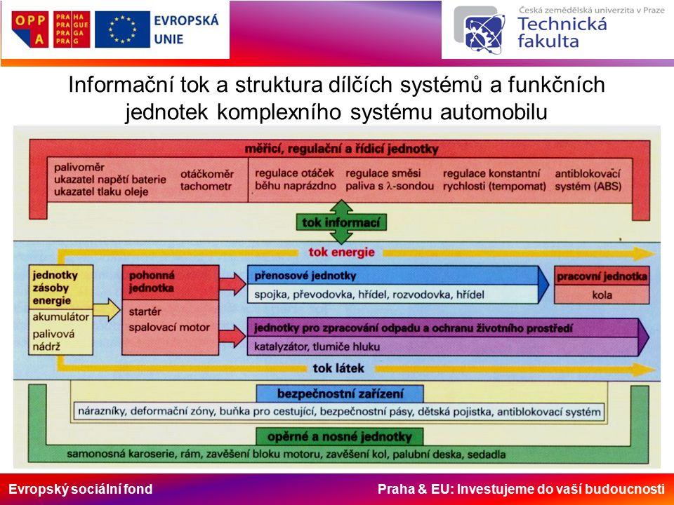 Evropský sociální fond Praha & EU: Investujeme do vaší budoucnosti Informační tok a struktura dílčích systémů a funkčních jednotek komplexního systému automobilu