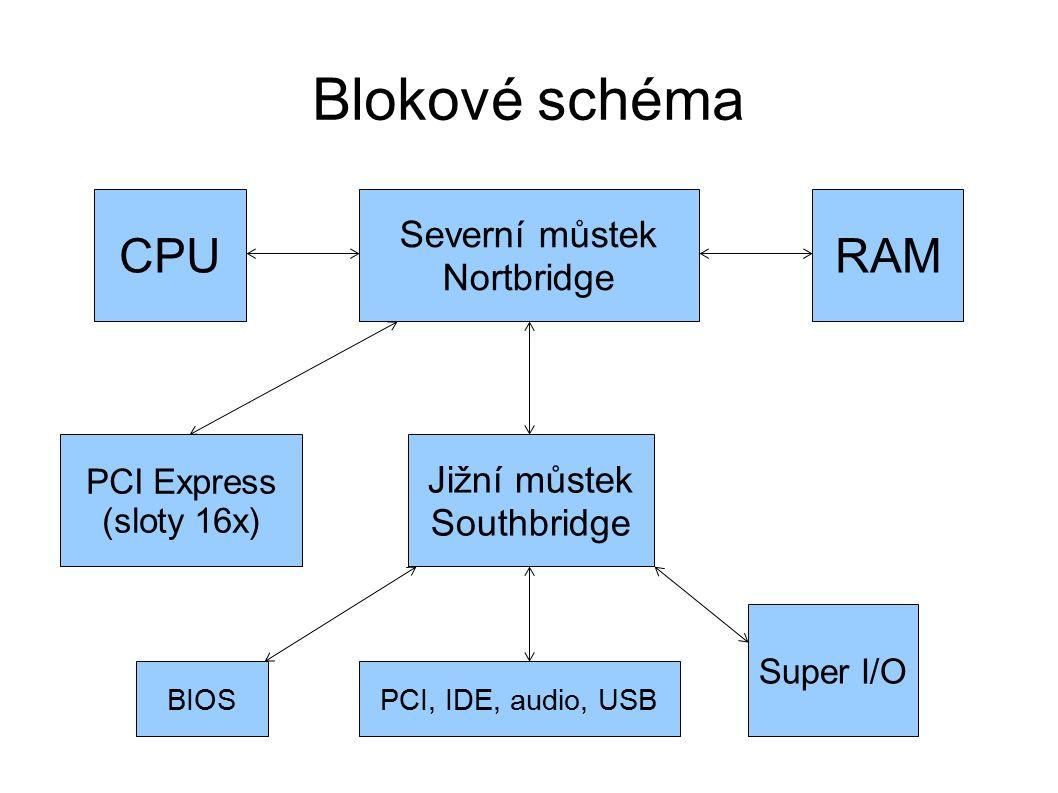 Blokové schéma Severní můstek Nortbridge CPURAM PCI Express (sloty 16x) Jižní můstek Southbridge Super I/O BIOSPCI, IDE, audio, USB
