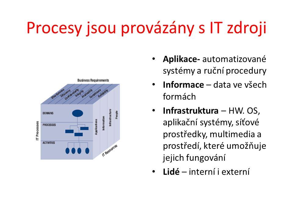 Procesy jsou provázány s IT zdroji Aplikace- automatizované systémy a ruční procedury Informace – data ve všech formách Infrastruktura – HW. OS, aplik