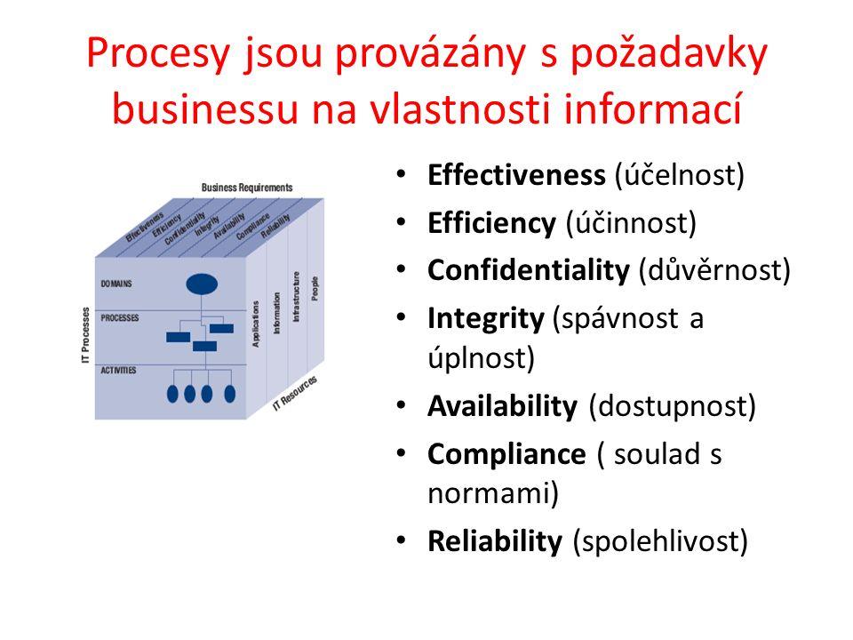 Procesy jsou provázány s požadavky businessu na vlastnosti informací Effectiveness (účelnost) Efficiency (účinnost) Confidentiality (důvěrnost) Integrity (spávnost a úplnost) Availability (dostupnost) Compliance ( soulad s normami) Reliability (spolehlivost)