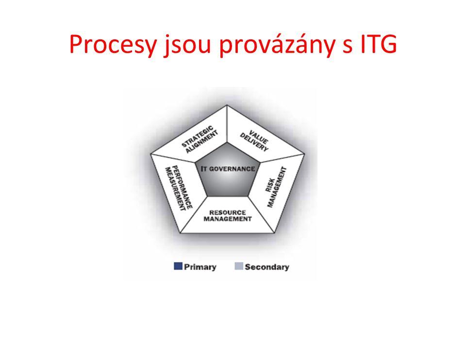 Procesy jsou provázány s ITG
