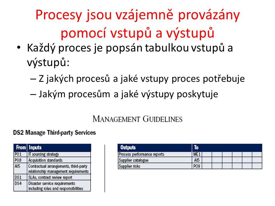 Procesy jsou vzájemně provázány pomocí vstupů a výstupů Každý proces je popsán tabulkou vstupů a výstupů: – Z jakých procesů a jaké vstupy proces potřebuje – Jakým procesům a jaké výstupy poskytuje