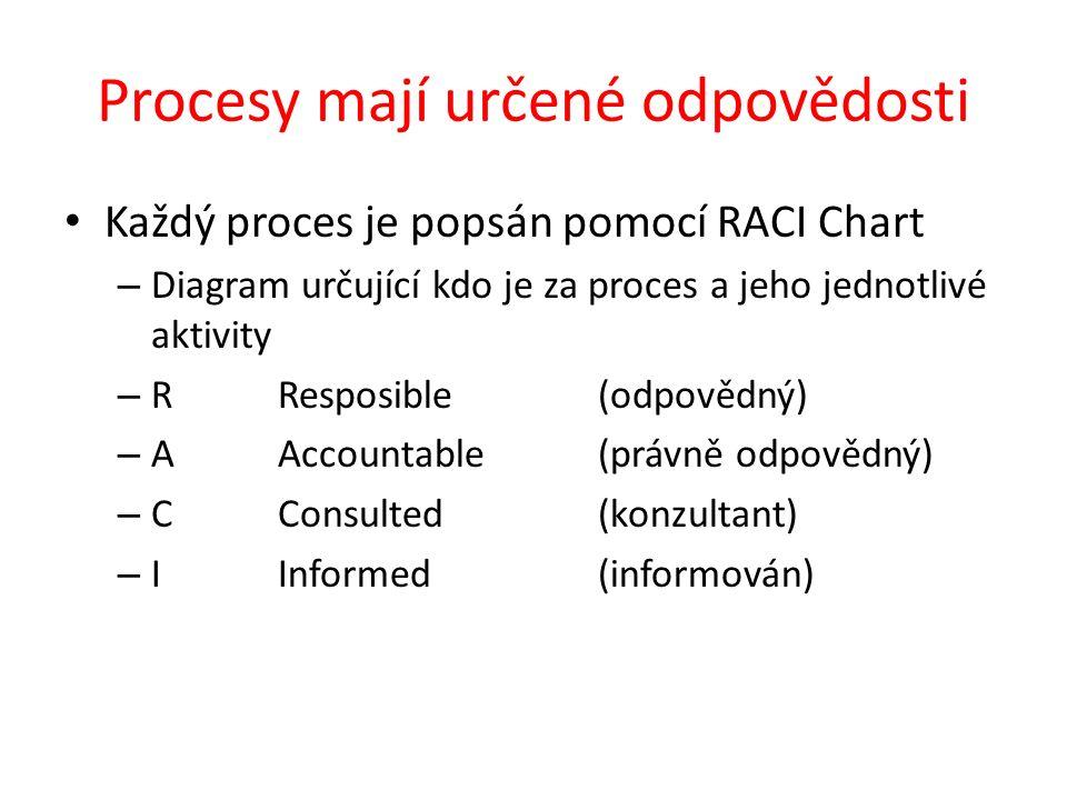 Procesy mají určené odpovědosti Každý proces je popsán pomocí RACI Chart – Diagram určující kdo je za proces a jeho jednotlivé aktivity – R Resposible (odpovědný) – A Accountable(právně odpovědný) – C Consulted(konzultant) – I Informed(informován)