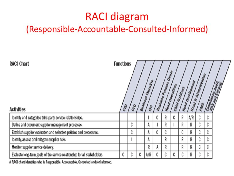 RACI diagram (Responsible-Accountable-Consulted-Informed)