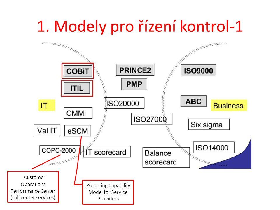 1. Modely pro řízení kontrol-1 eSourcing Capability Model for Service Providers Customer Operations Performance Center (call center services)